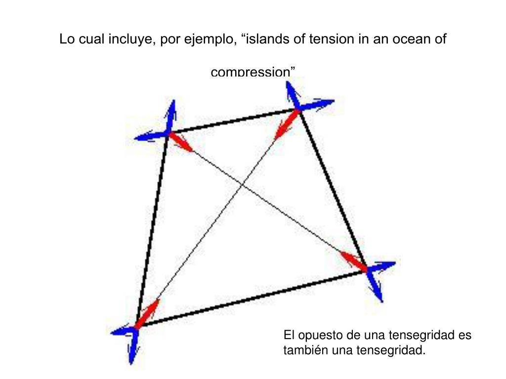 """Lo cual incluye, por ejemplo, """"islands of tension in an ocean of compression"""""""