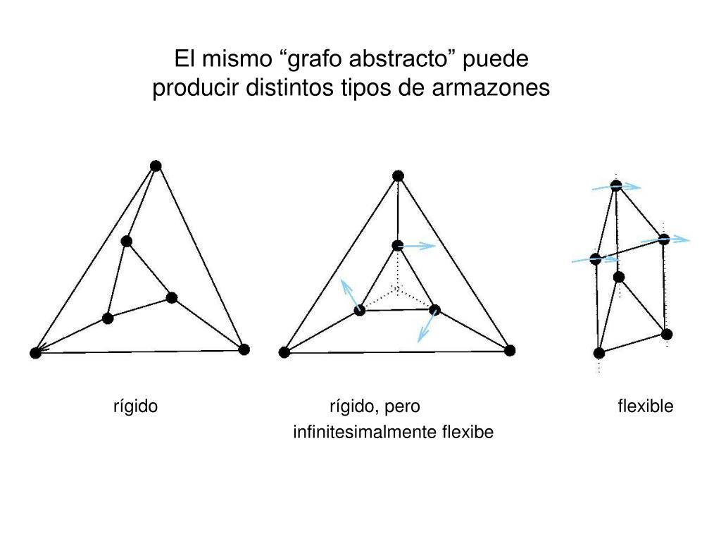 """El mismo """"grafo abstracto"""" puede producir distintos tipos de armazones"""