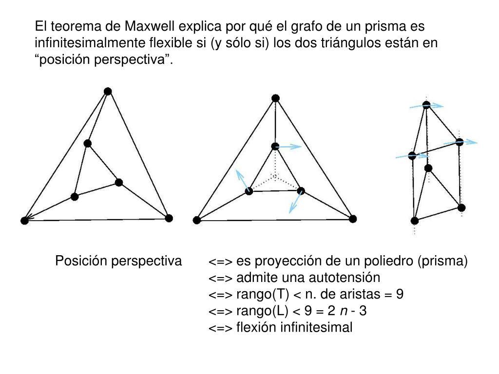 El teorema de Maxwell explica por qu
