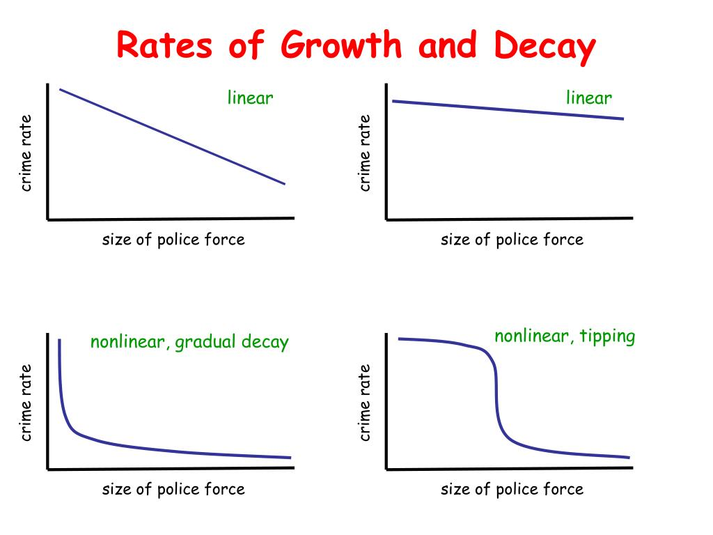 Rates of Growth and Decay