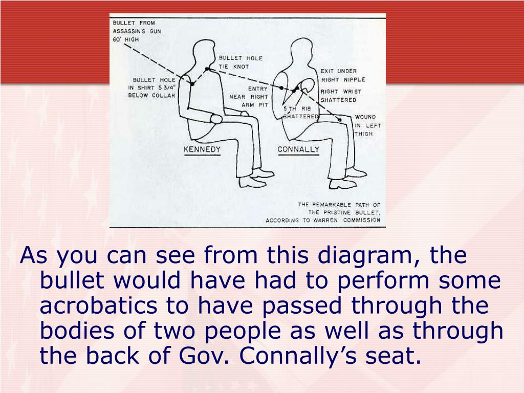 As you can see from this diagram, the bullet would have had to perform some acrobatics to have passed through the bodies of two people as well as through the back of Gov. Connally's seat.