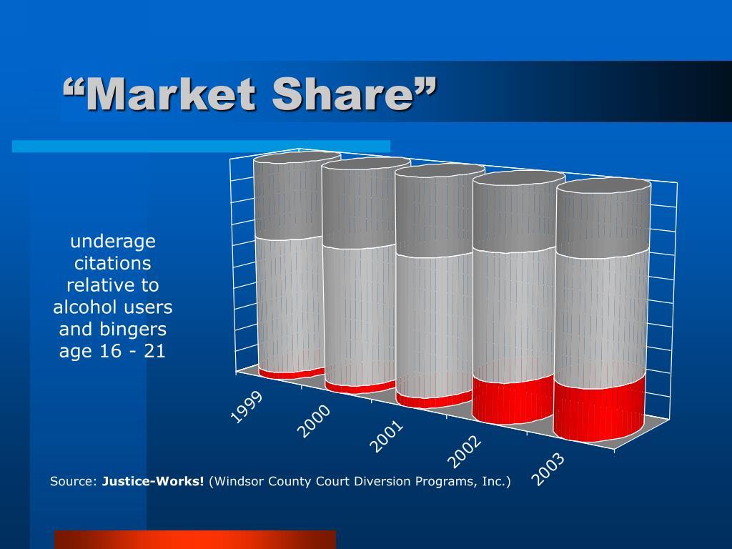 """Market Share"""
