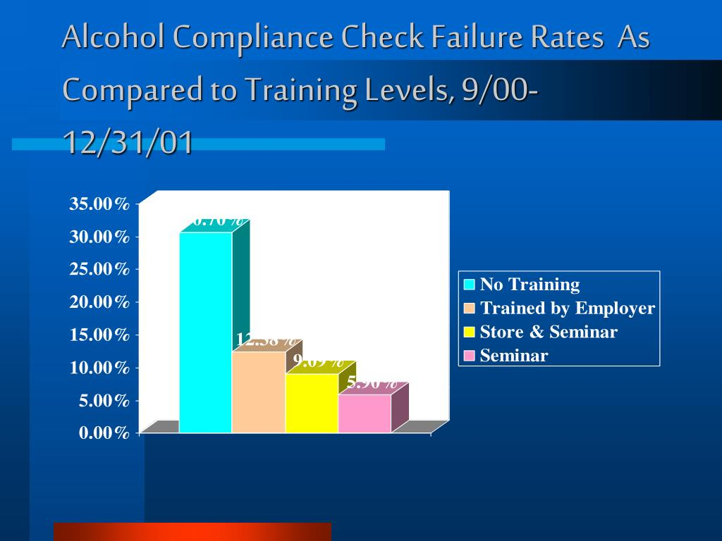 Alcohol Compliance Check Failure Rates  As Compared to Training Levels, 9/00-12/31/01