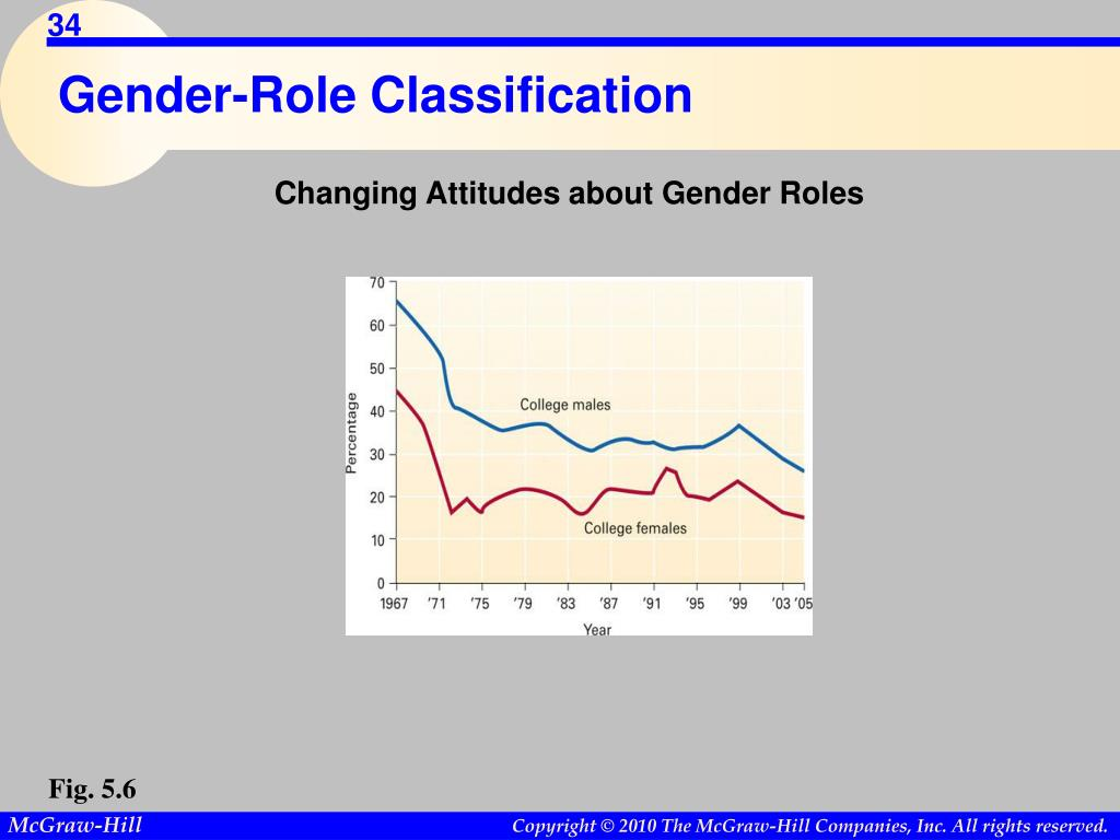 Gender-Role Classification