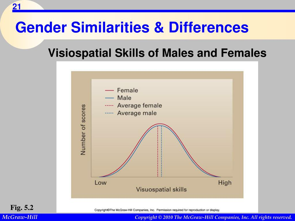 Gender Similarities & Differences