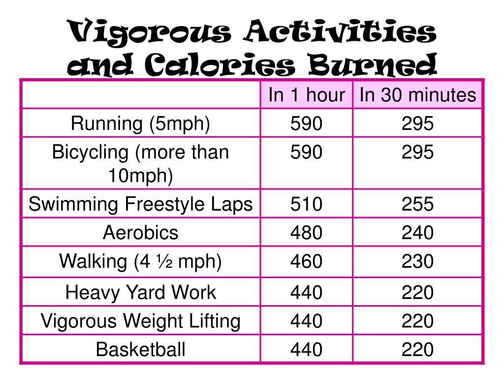 Vigorous Activities and Calories Burned