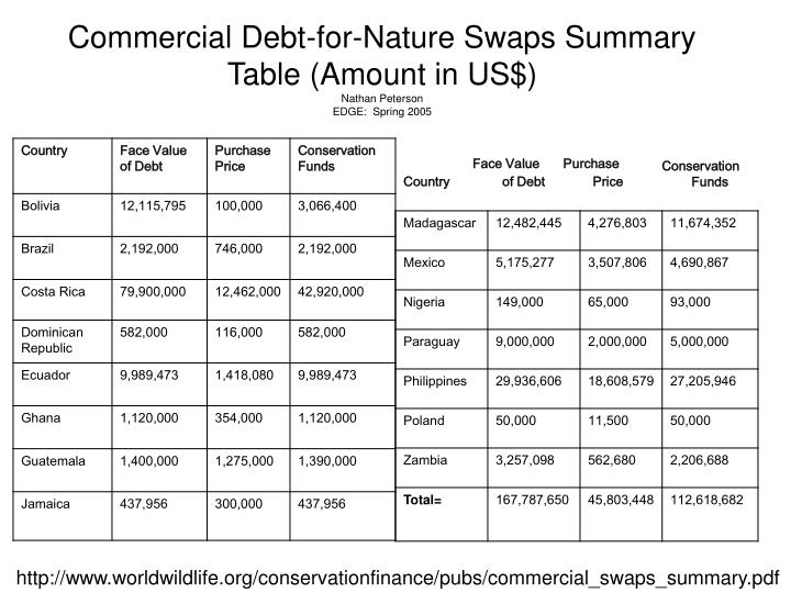 Commercial Debt-for-Nature Swaps Summary Table (Amount in US$)
