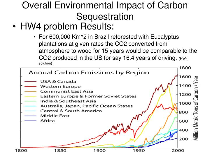 Overall Environmental Impact of Carbon Sequestration