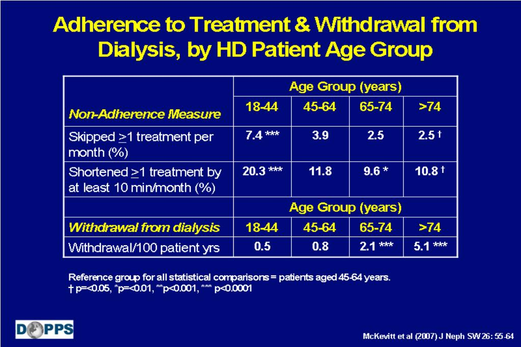 Adherence to Treatment & Withdrawal from Dialysis, by HD Patient Age Group