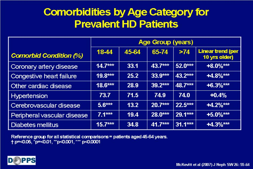 Comorbidities by Age Category for Prevalent HD Patients