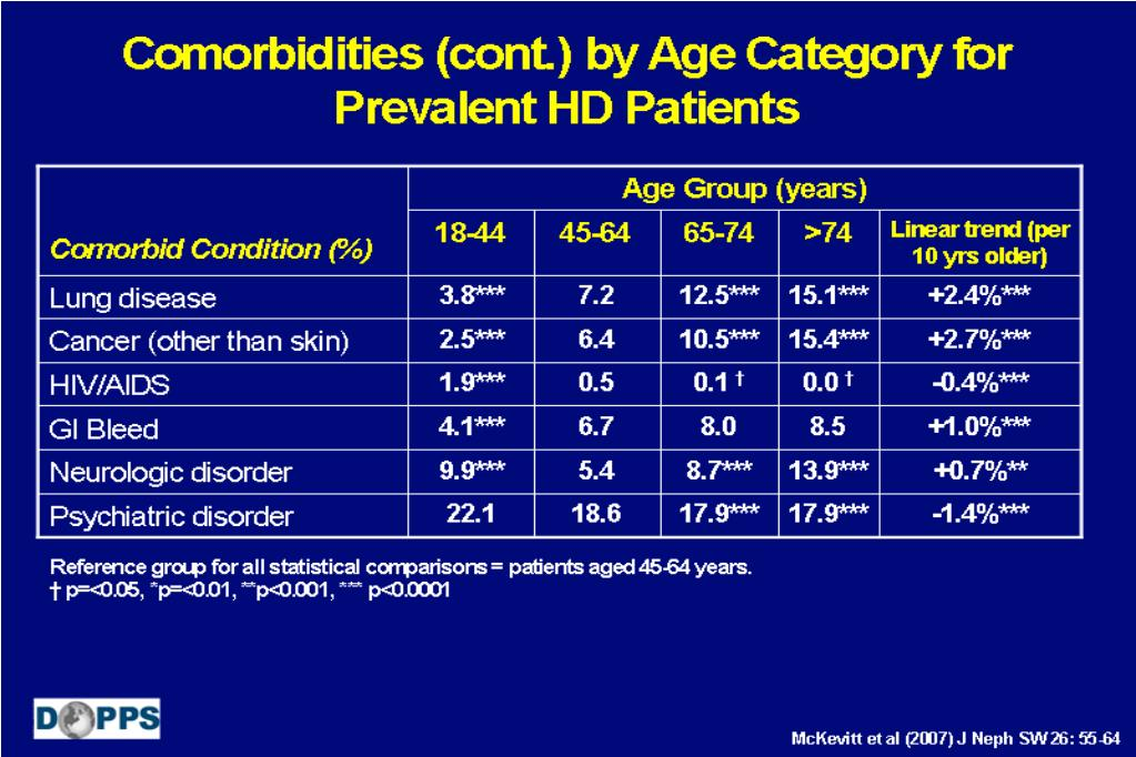 Comorbidities (cont.) by Age Category for Prevalent HD Patients