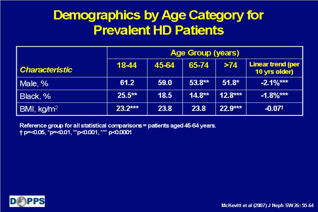 Demographics by Age Category for Prevalent HD Patients