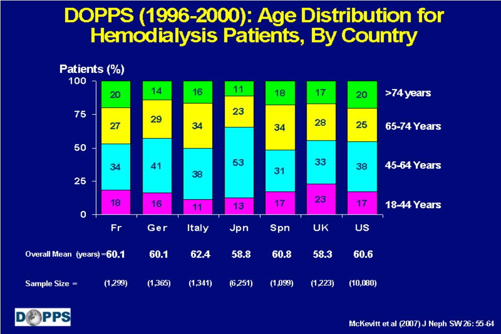 DOPPS (1996-2000): Age Distribution for Hemodialysis Patients, By Country