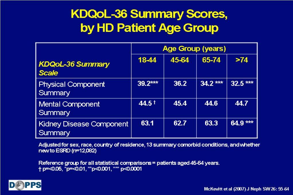 KDQoL-36 Summary Scores,