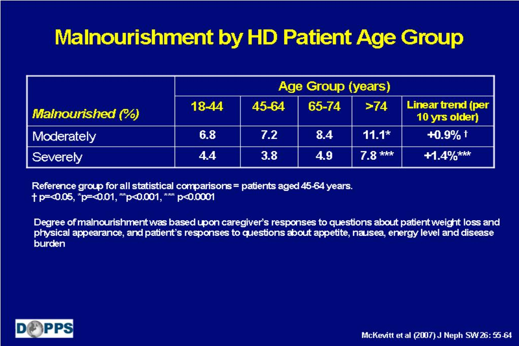 Malnourishment by HD Patient Age Group