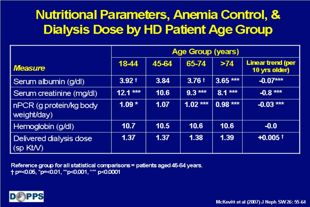 Nutritional Parameters, Anemia Control, &