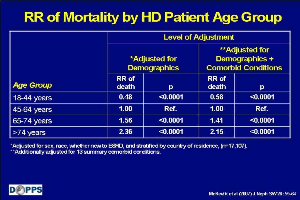 RR of Mortality by HD Patient Age Group