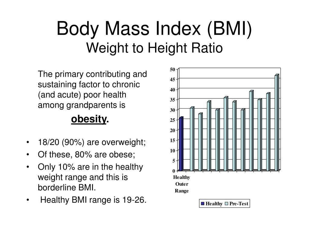 Body Mass Index (BMI)