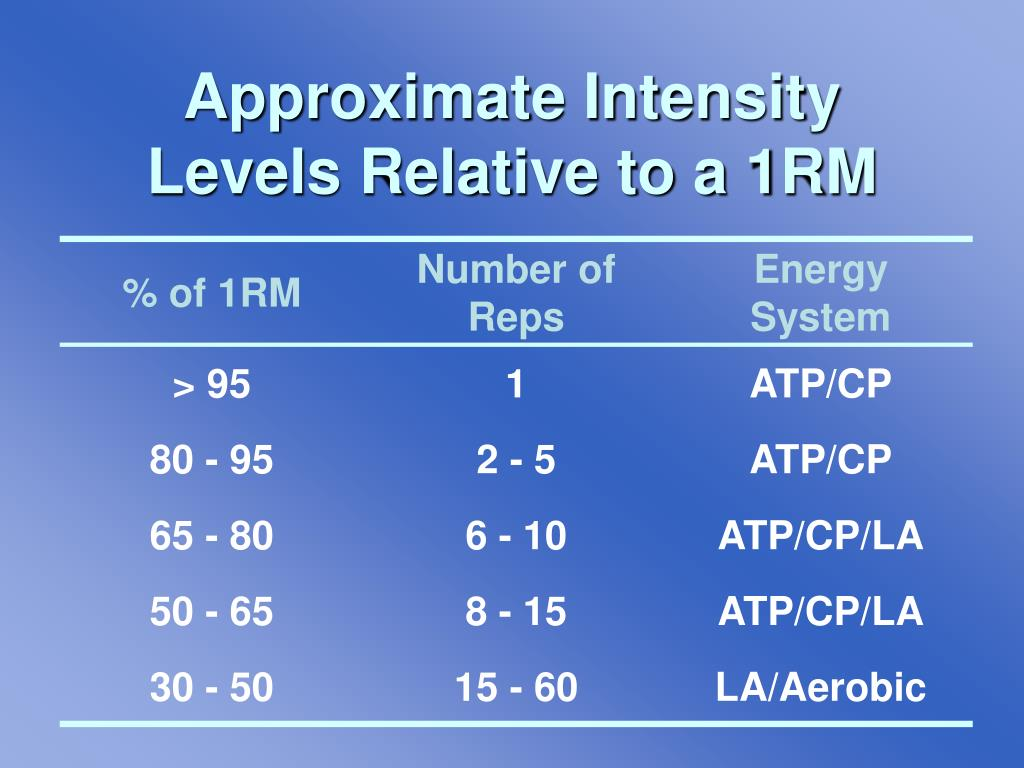 Approximate Intensity Levels Relative to a 1RM