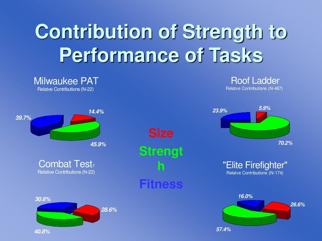 Contribution of Strength to Performance of Tasks
