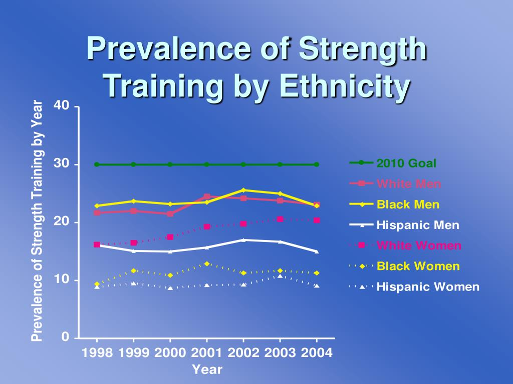 Prevalence of Strength Training by Ethnicity
