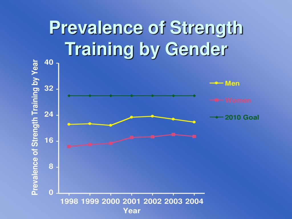 Prevalence of Strength Training by Gender