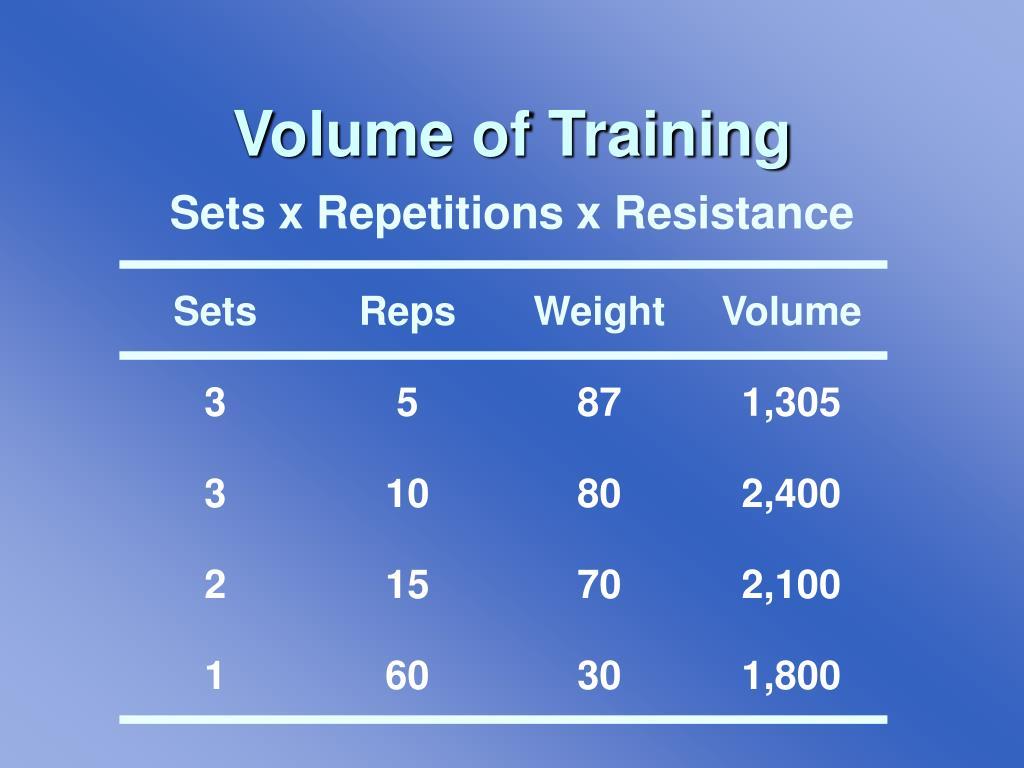 Volume of Training