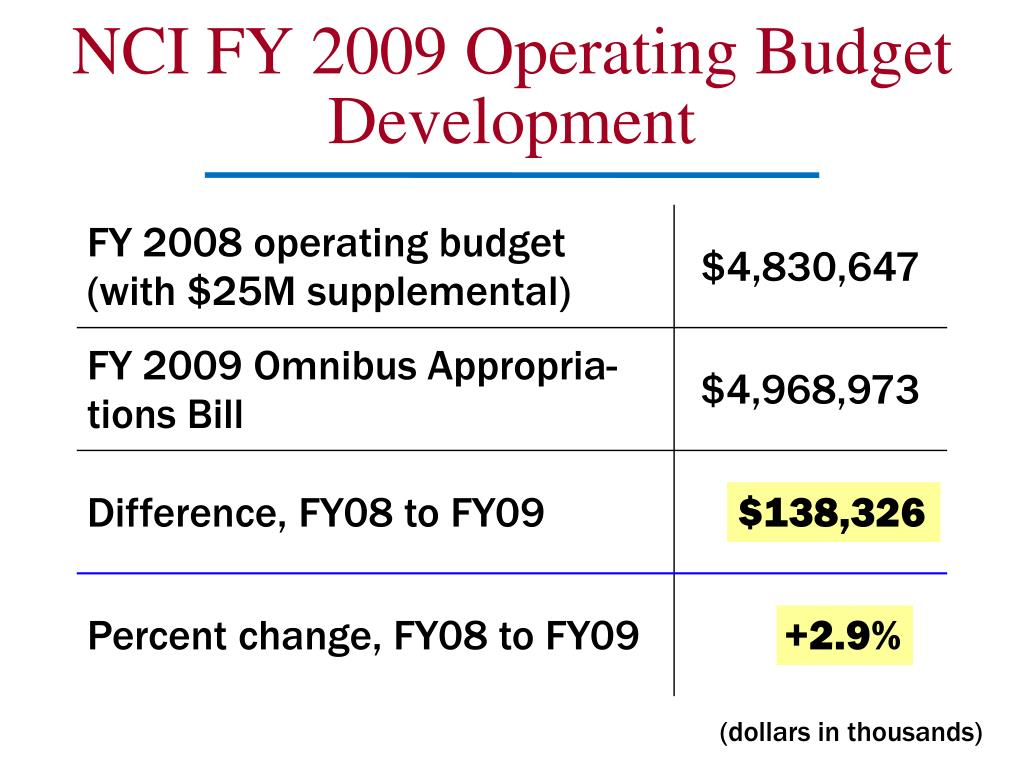 NCI FY 2009 Operating Budget Development