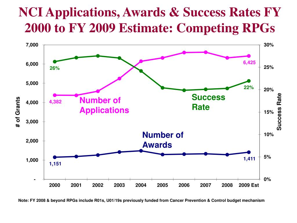 NCI Applications, Awards & Success Rates FY 2000 to FY 2009 Estimate: Competing RPGs