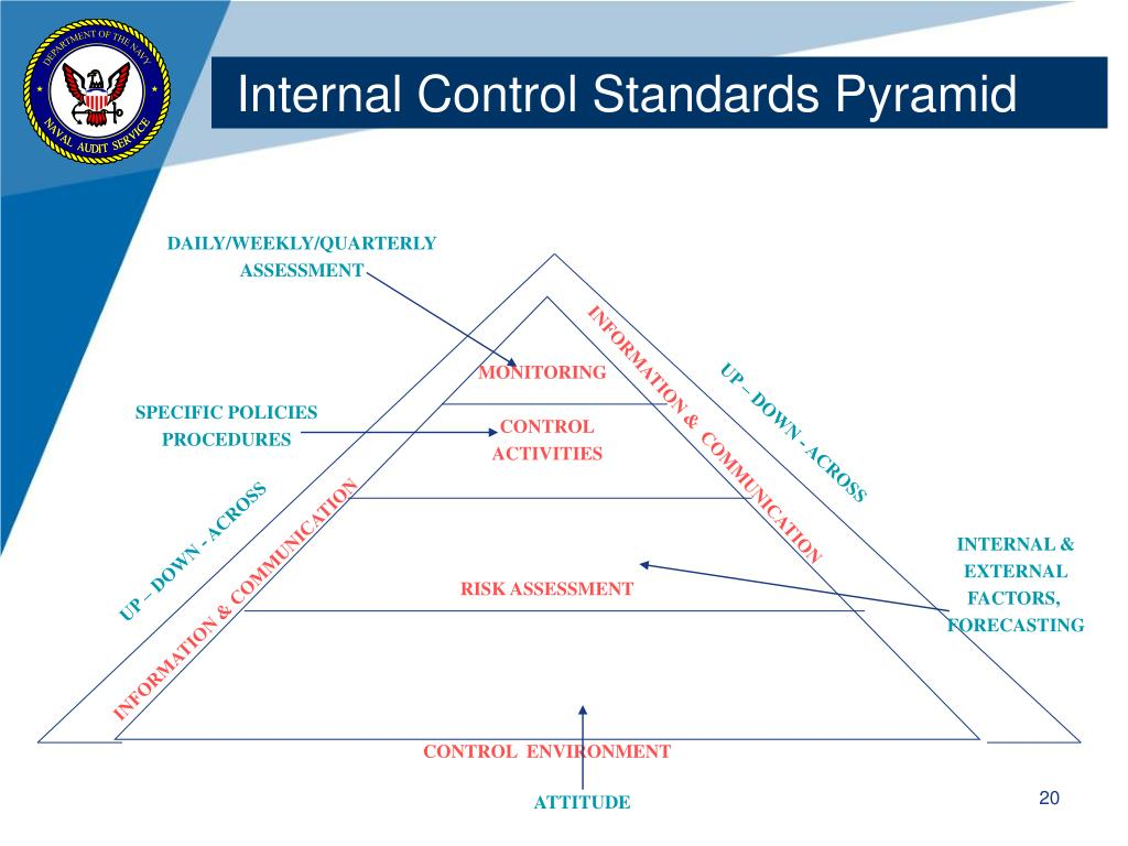 Internal Control Standards Pyramid