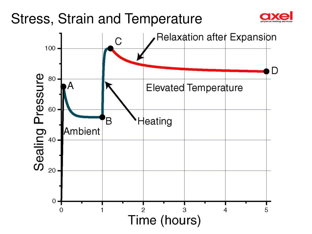 Stress, Strain and Temperature