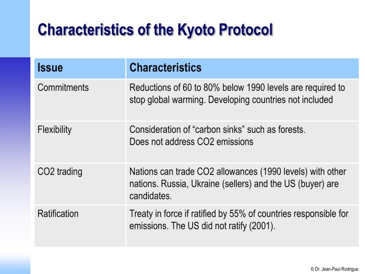 Characteristics of the Kyoto Protocol