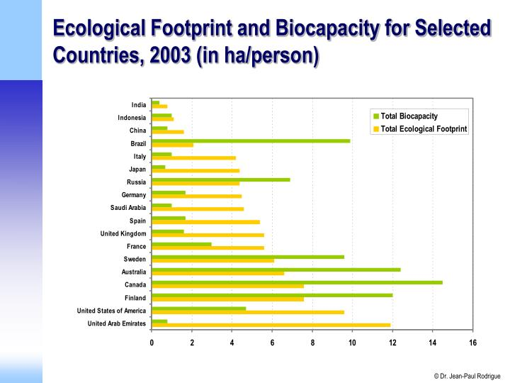 Ecological Footprint and Biocapacity for Selected Countries, 2003 (in ha/person)