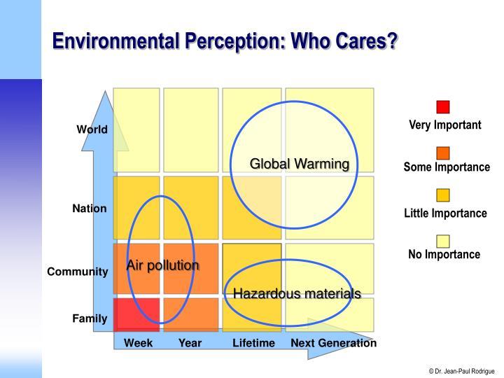 Environmental Perception: Who Cares?