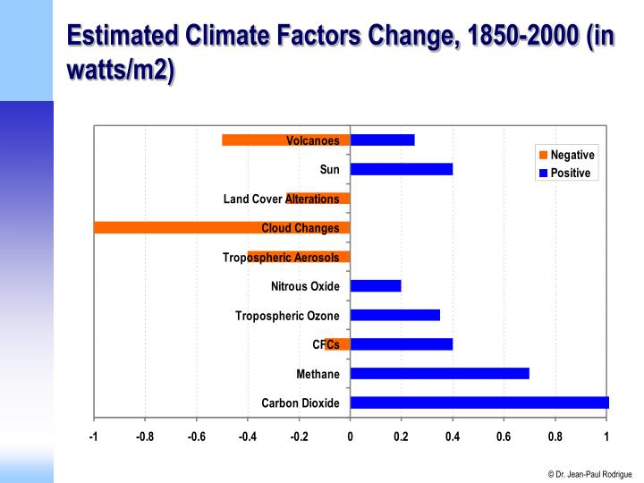 Estimated Climate Factors Change, 1850-2000 (in watts/m2)