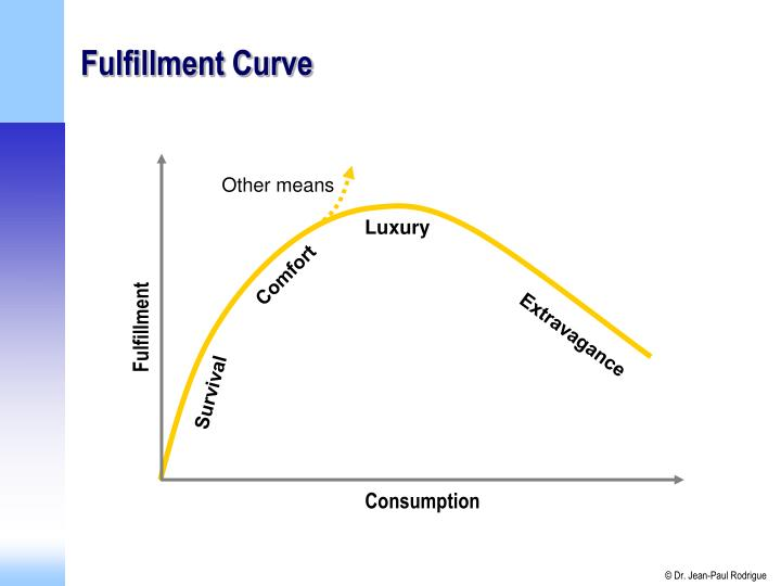 Fulfillment Curve