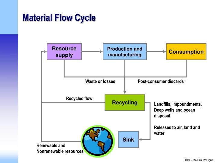 Material Flow Cycle