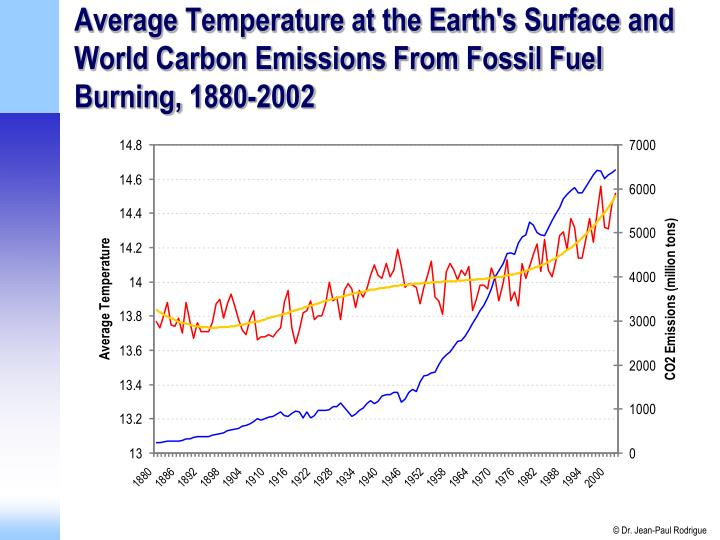 Average Temperature at the Earth's Surface and World Carbon Emissions From Fossil Fuel Burning,