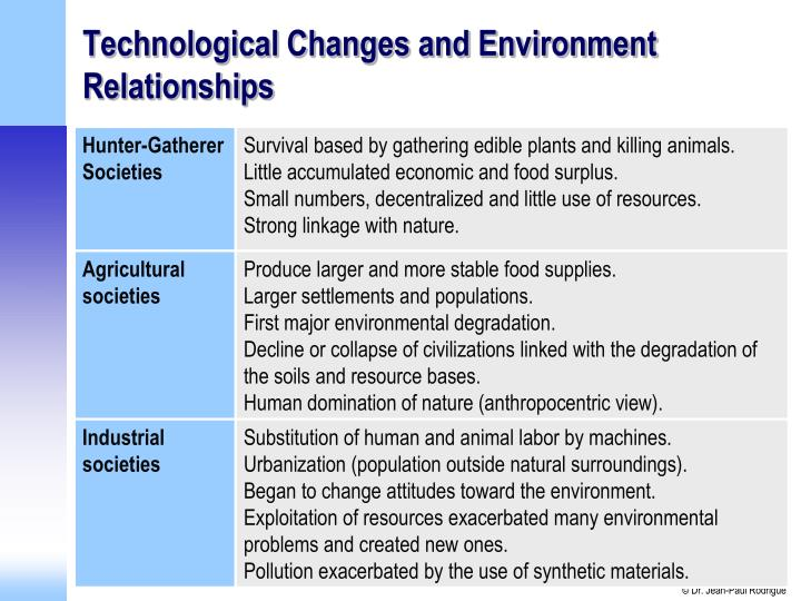 Technological Changes and Environment Relationships