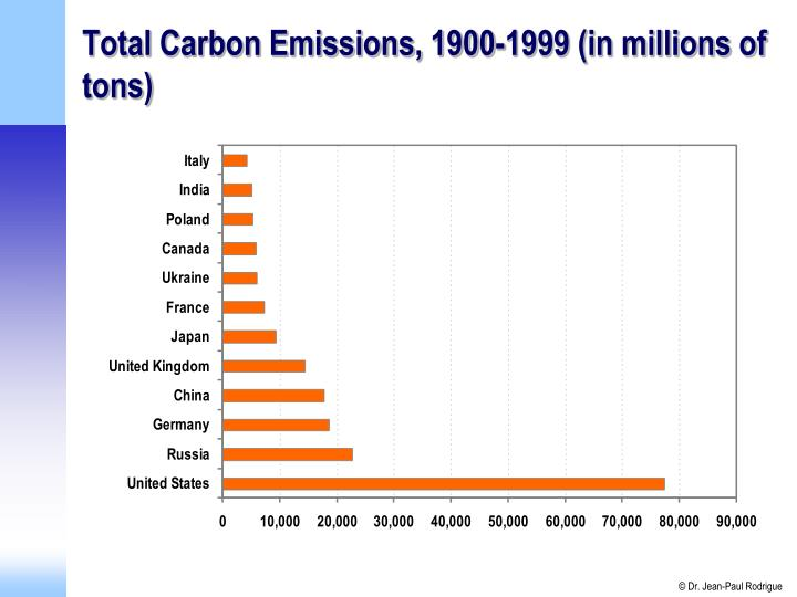 Total Carbon Emissions, 1900-1999 (in millions of tons)
