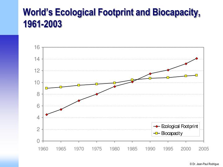 World's Ecological Footprint and Biocapacity, 1961-2003
