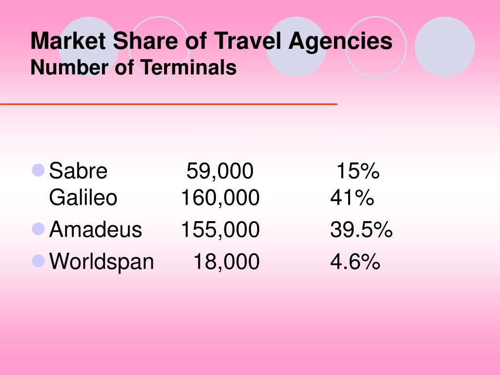 Market Share of Travel Agencies