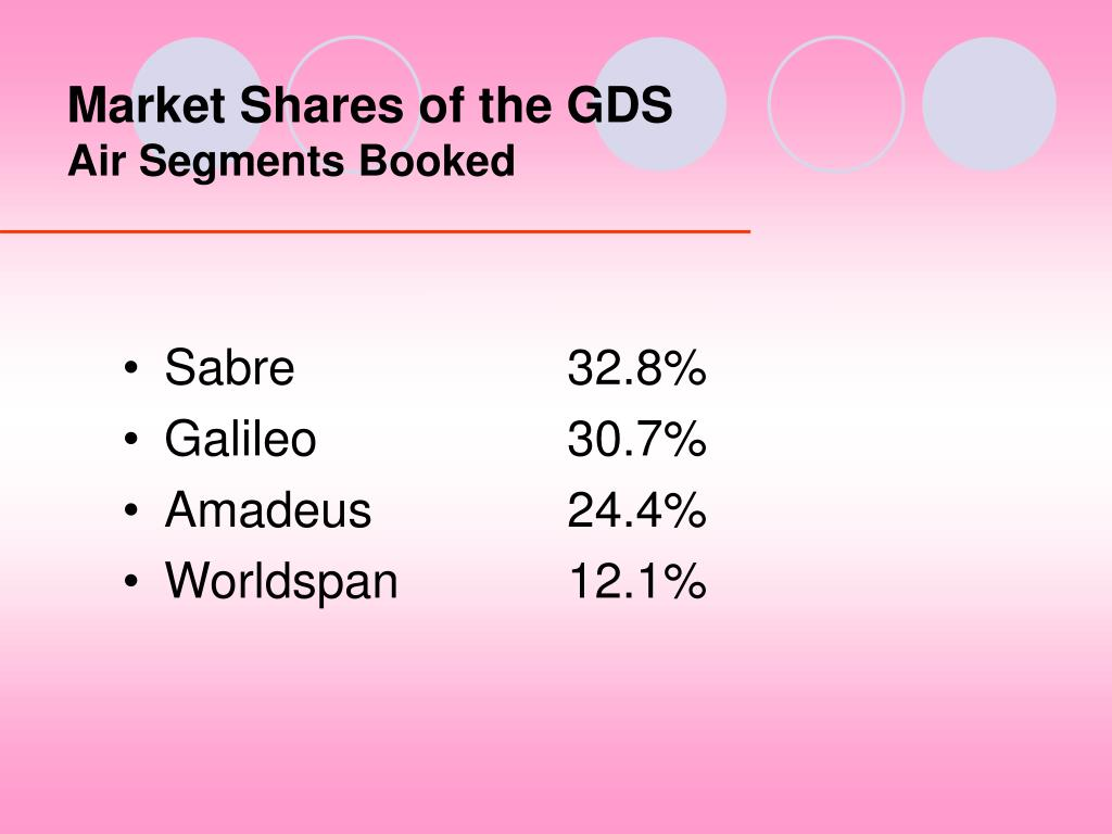 Market Shares of the GDS