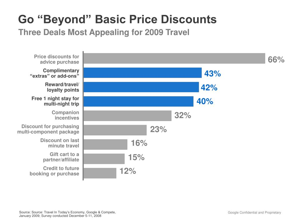 "Go ""Beyond"" Basic Price Discounts"