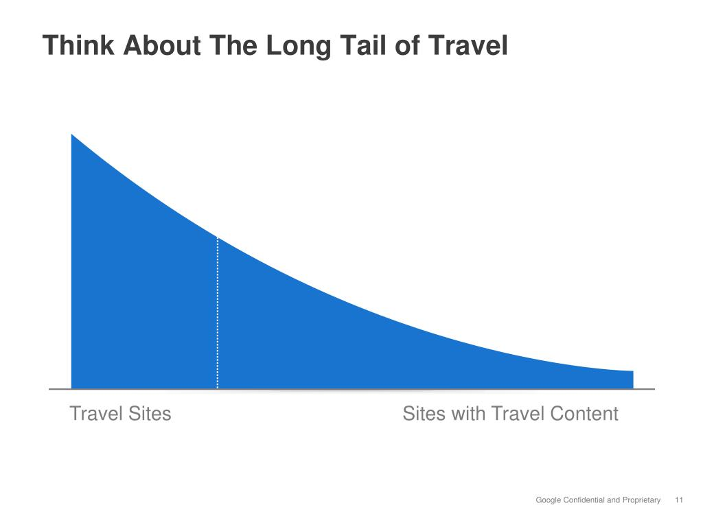 Think About The Long Tail of Travel