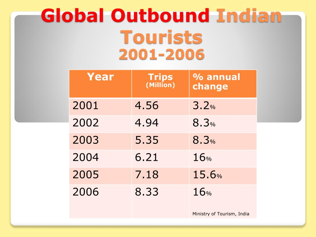 Global Outbound