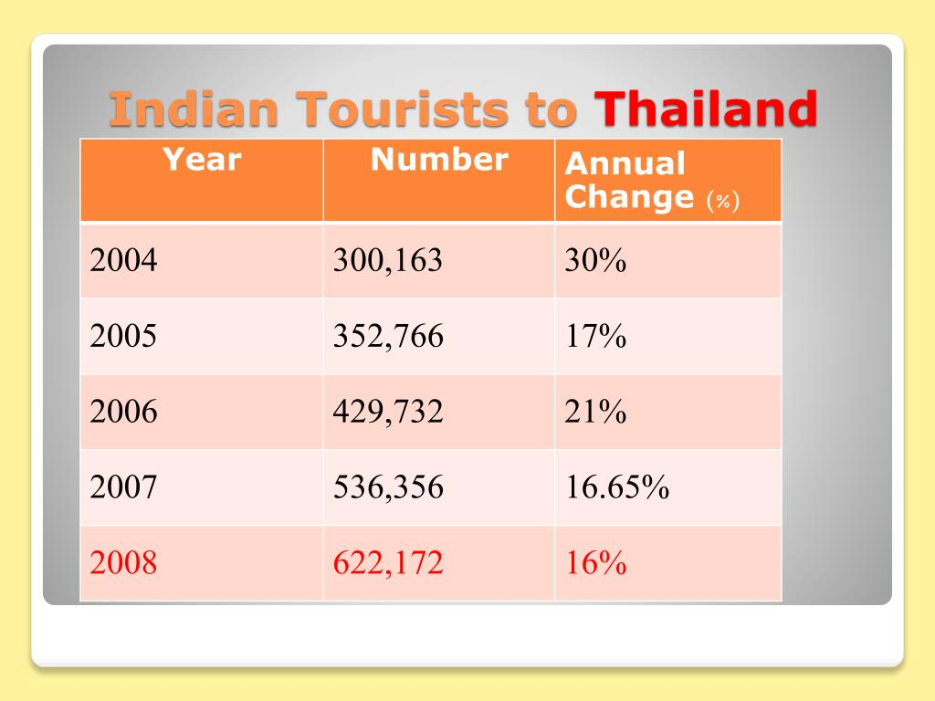 Indian Tourists to