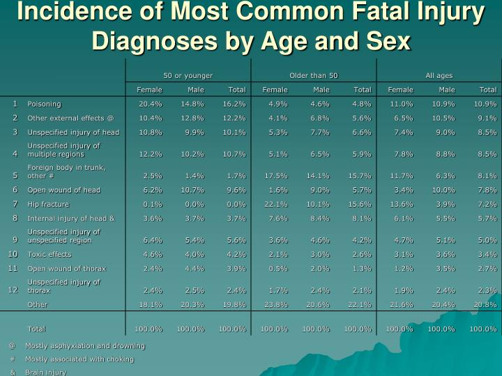 Incidence of Most Common Fatal Injury Diagnoses by Age and Sex