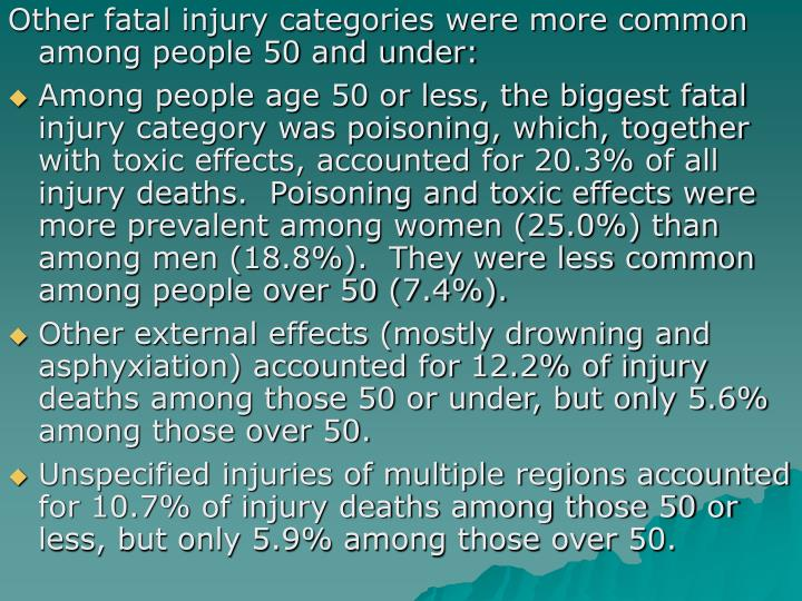 Other fatal injury categories were more common among people 50 and under: