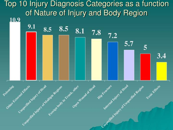 Top 10 Injury Diagnosis Categories as a function of Nature of Injury and Body Region